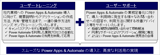Power Apps & Automate ユーザー トレーニング サービス 概要