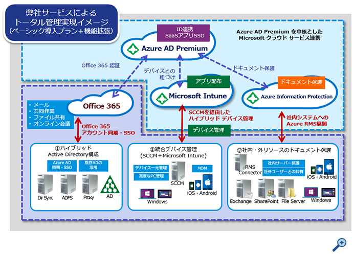 Enterprise Mobility + Security サービスメニュー
