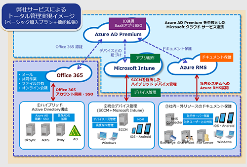 Enterprise Mobility Suiteによる管理イメージ