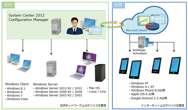 System Center Configuration Managerとの連携