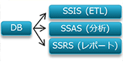 DBからSSIS、SSAS、SSRS