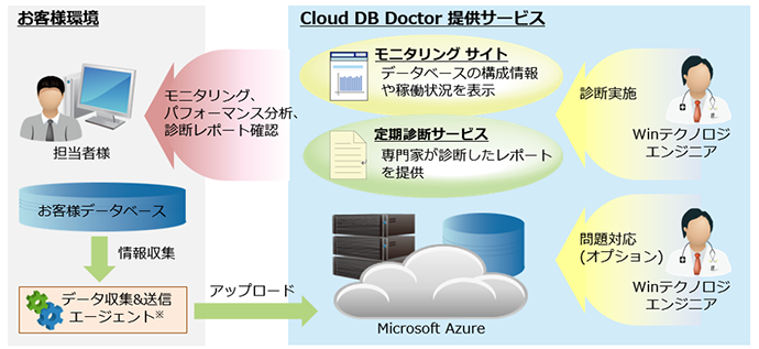 Cloud DB Doctor ご利用イメージ