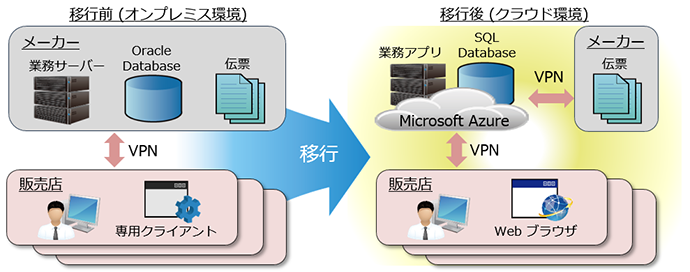 Oracle DatabaseからAzure SQL への移行